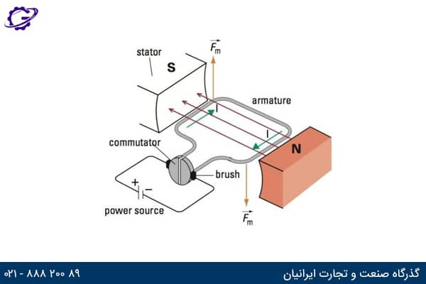 نقشه الکتروموتور dc