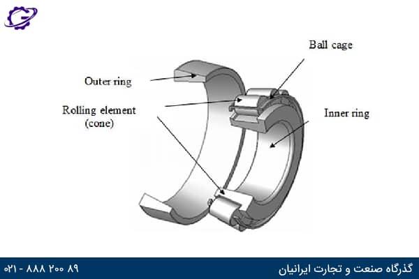 تصویر اجزای اصلی تشکیل دهنده غلتک مخروطی